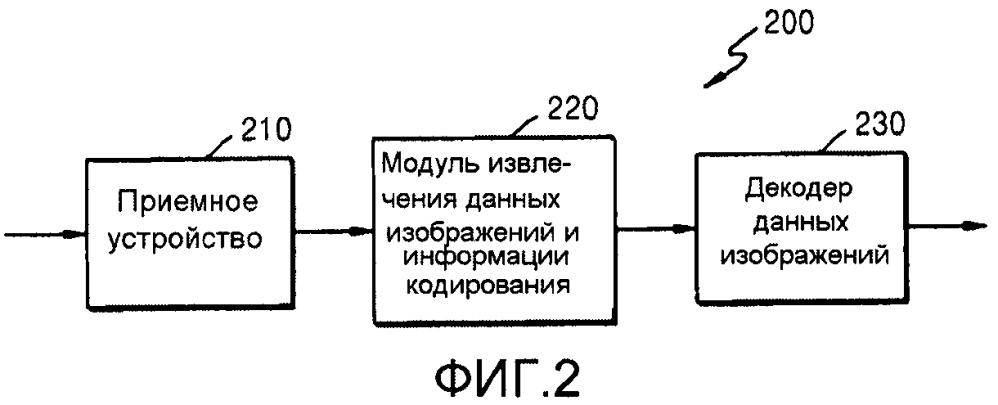 Способ кодирования видео и устройство для кодирования видео на основе единиц кодирования, определенных в соответствии с древовидной структурой, и способ декодирования видео и устройство для декодирования видео на основе единиц кодирования, определенных в соответствии с древовидной структурой