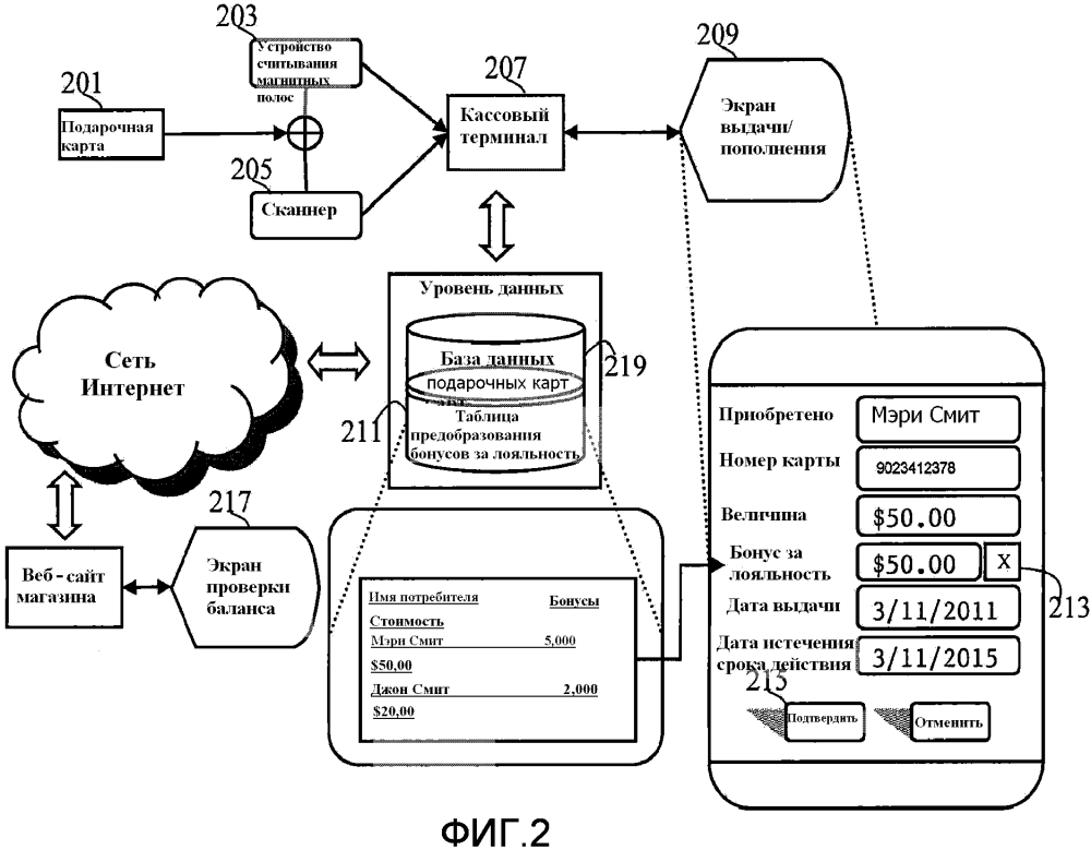 Система кассовых терминалов, использующая сеть предоплаченных/подарочных карт