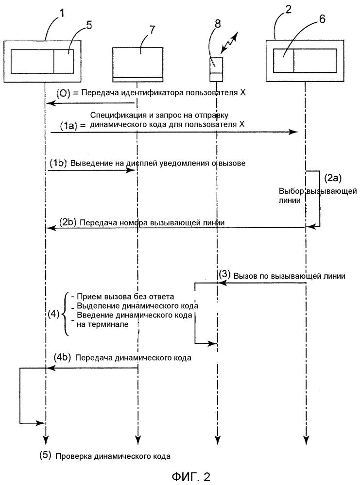 Способ предоставления динамического кода через телефон
