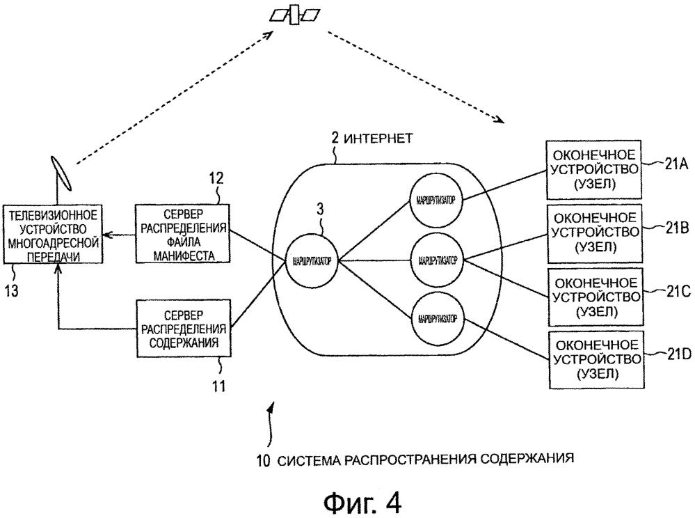 Устройство передачи, способ передачи, устройство приема, способ приема, программа и система распределения содержания