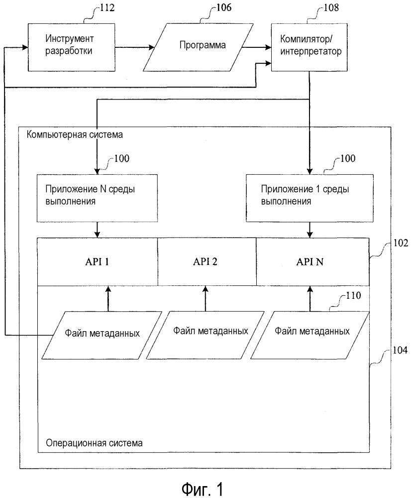 Проецирование собственных интерфейсов прикладного программирования операционной системы в другие языки программирования