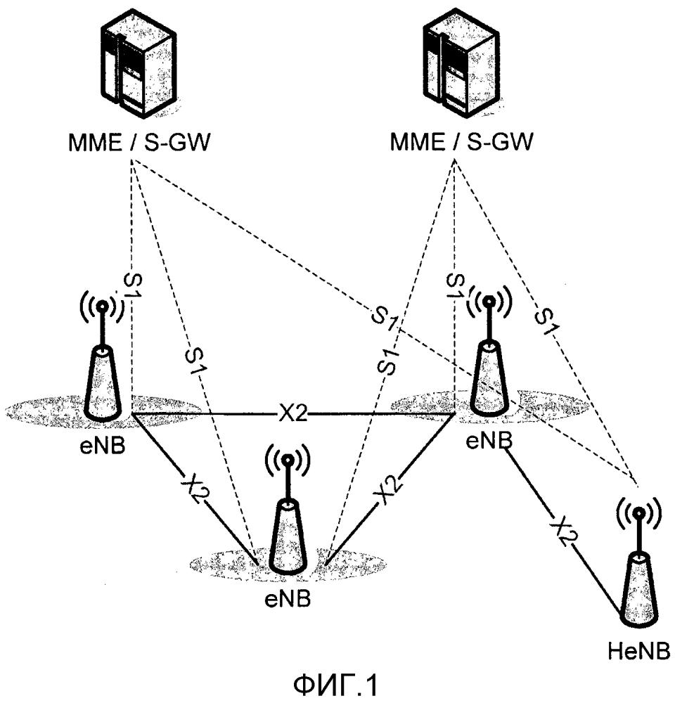 Выбор соседних объектов для передач обслуживания в сети радиодоступа