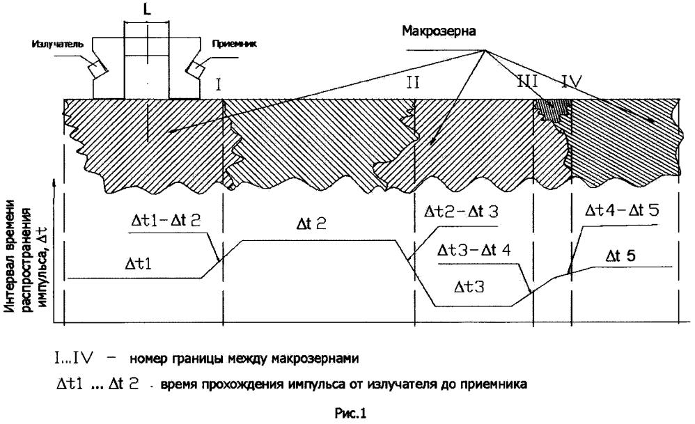 Способ определения границ макрозерен анизотропного материала