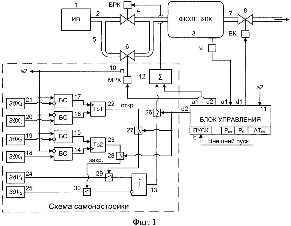 Способ пневматического нагружения фюзеляжа самолета при прочностных испытаниях на ресурс