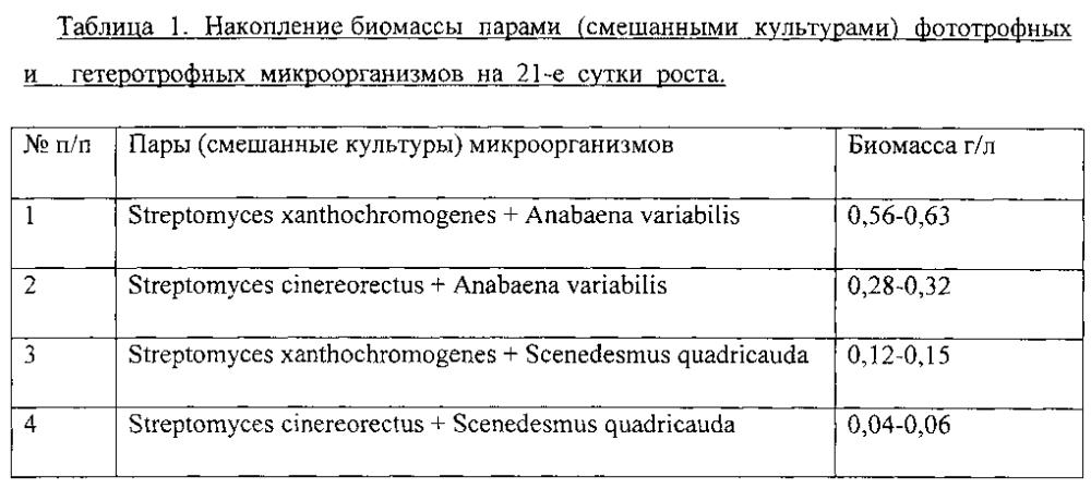 Способ подбора продуктивных пар фототрофных и гетеротрофных микроорганизмов