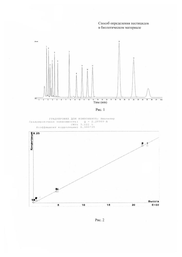 Способ определения пестицидов в биологическом материале с использованием вэжх