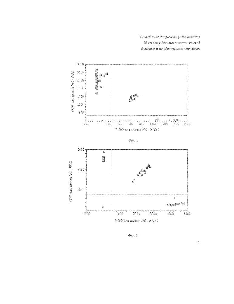 Способ прогнозирования риска развития iii стадии гипертонической болезни у больных гипертонической болезнью с метаболическим синдромом