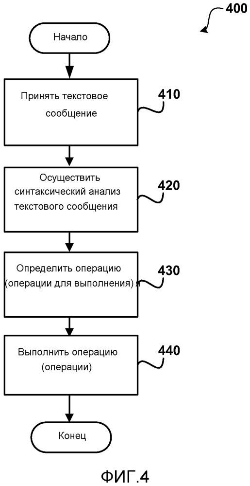 Использование текстовых сообщений для взаимодействия с электронными таблицами