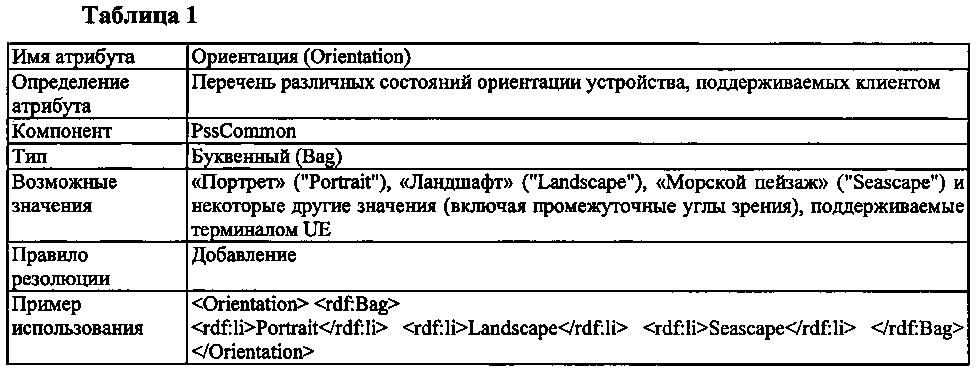 Сигнализация обмена характеристиками ориентации устройства и адаптация мультимедийного содержания, в ответ на ориентацию устройства, сервером