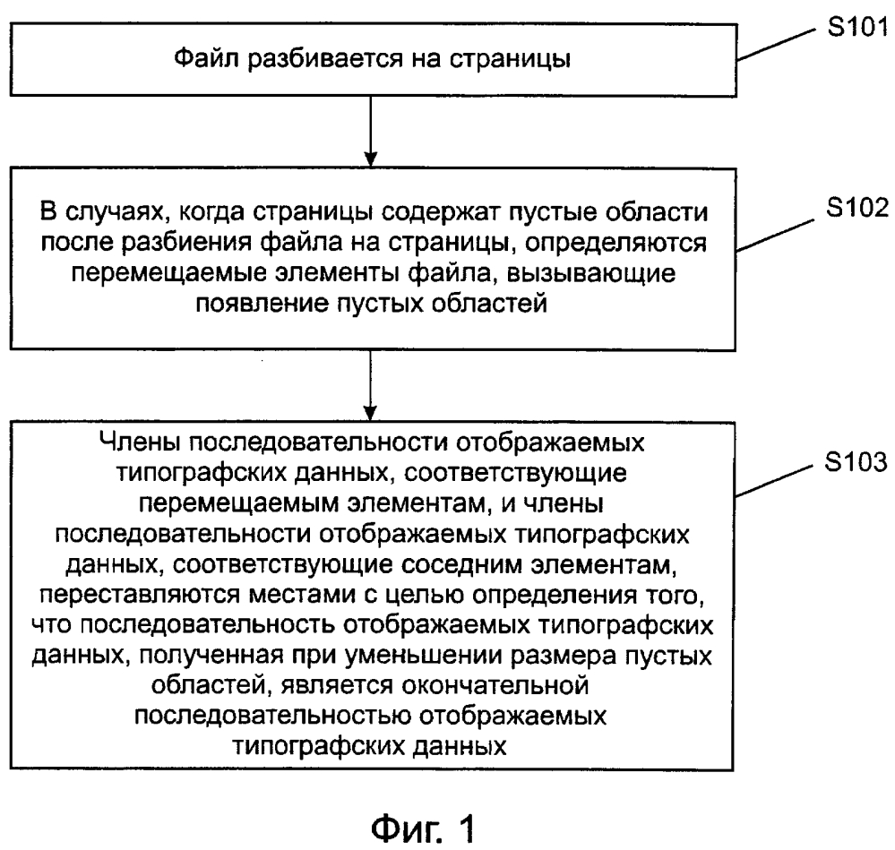 Способ и устройство для отображения типографских данных