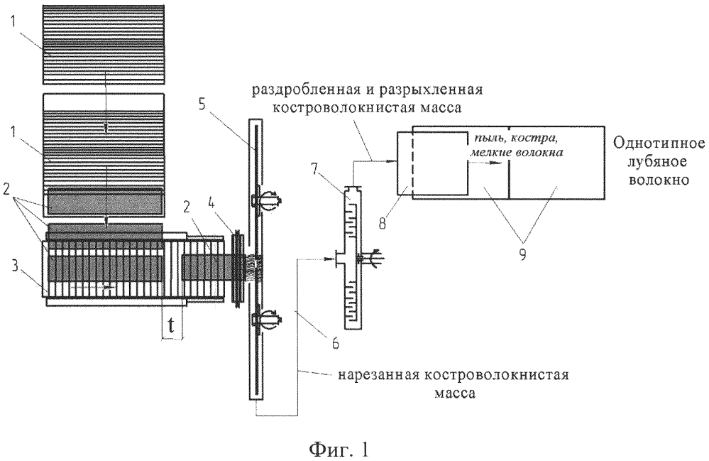 Способ получения однотипного лубяного волокна