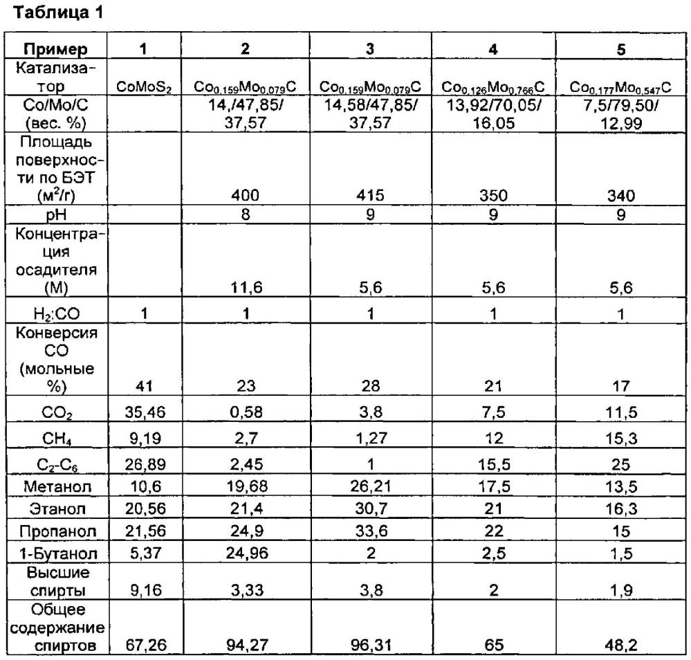 Кобальт-молибденовый катализатор на углеродной подложке