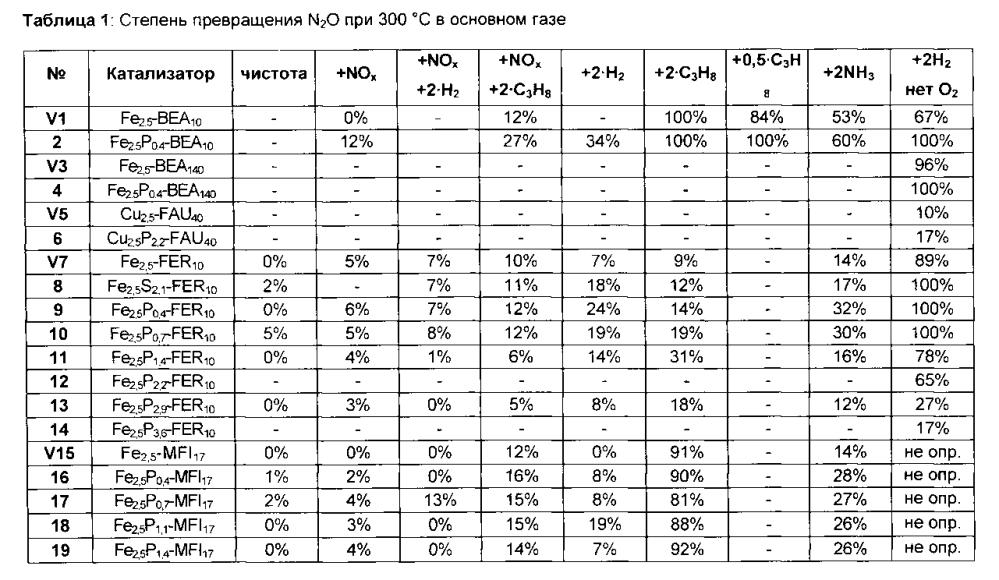 Цеолиты, содержащие фосфор/серу-переходный металл, для разложения n2o