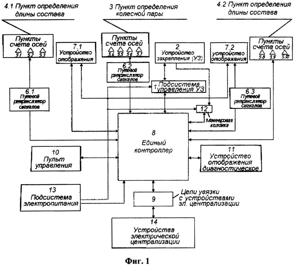 Автоматизированная система управления устройствами закрепления поезда