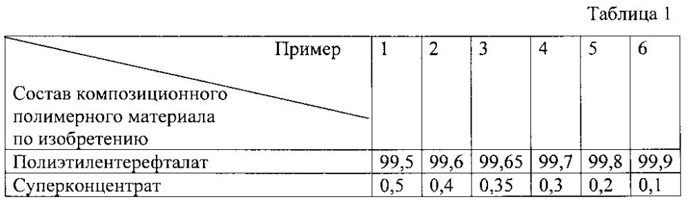 Композиционный полимерный материал