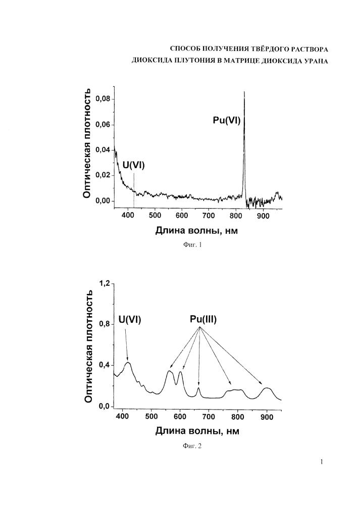 Способ получения твёрдого раствора диоксида плутония в матрице диоксида урана
