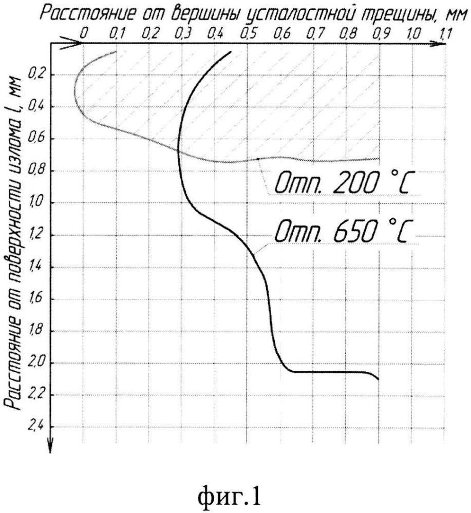 Способ оценки физико-механических свойств высоковязких листовых конструкционных сталей