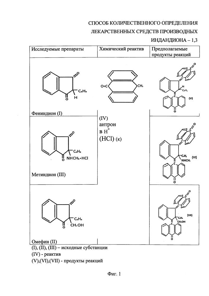 Способ количественного определения лекарственных средств производных индандиона-1,3