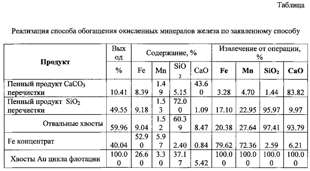 Способ флотационного обогащения окисленных минералов железа