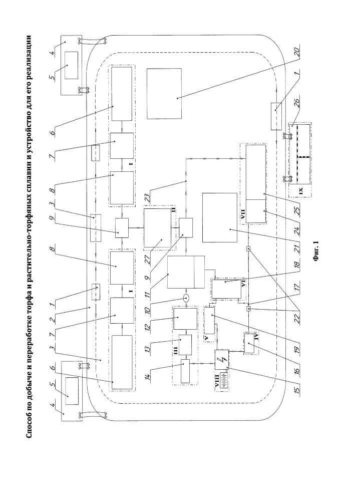 Способ по добыче и переработке торфа и растительно-торфяных сплавин и устройство для реализации этого способа
