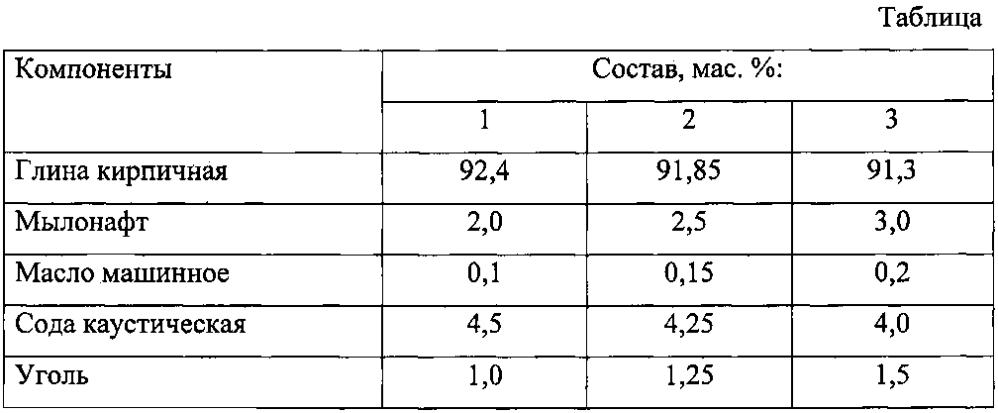 Сырьевая смесь для производства аглопорита