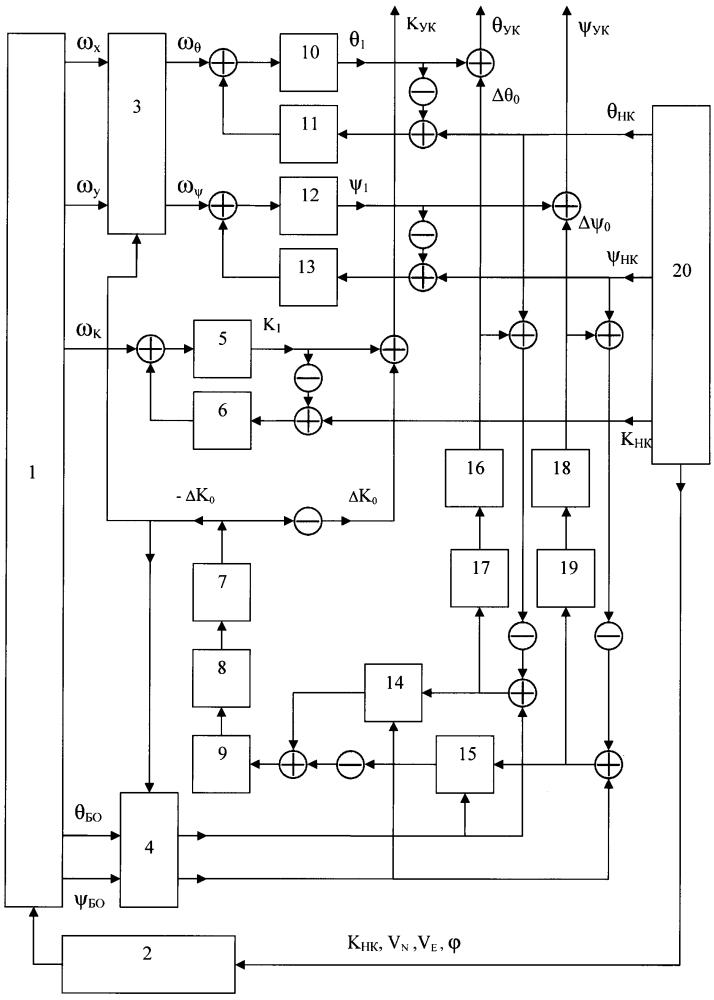 Способ и система для определения угловой ориентации устройств корабля с учетом деформаций его корпуса