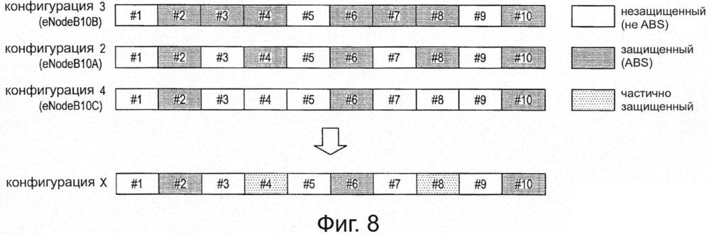Защищенный субкадр при наличии множества различных схем abs