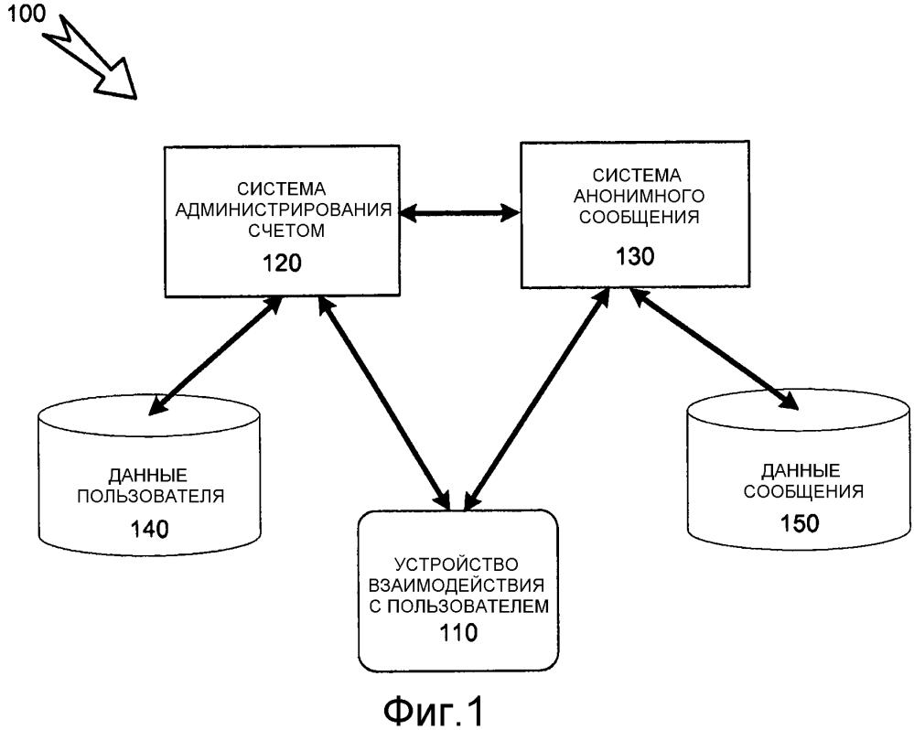 Система, способ и считываемый компьютером носитель информации для распределения целевых данных, используя анонимные профили