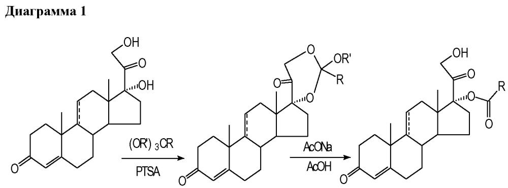 Кристаллическая сольватная форма кортексолон-17альфа-пропионата, способ ее получения и фармацевтическая композиция на ее основе