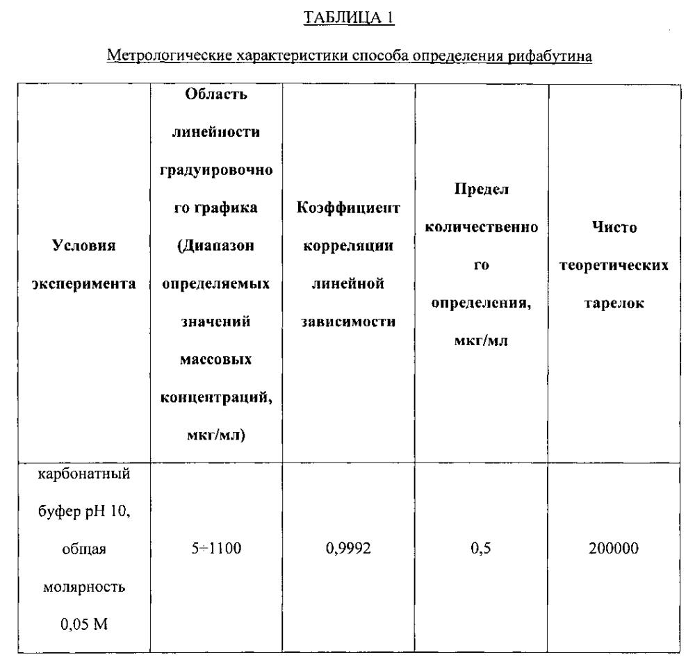 Способ определения рифабутина в фармацевтических композициях