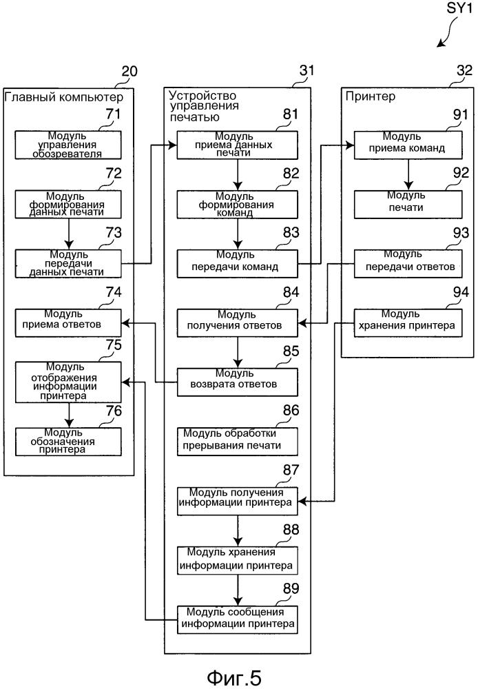 Устройство управления печатью, печатающая система и способ управления печатью