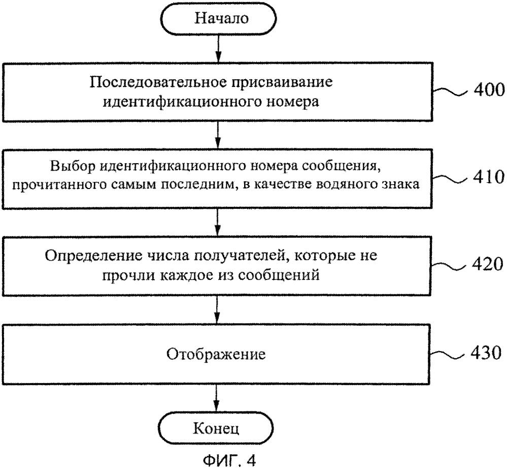 Способ эксплуатации интерактивной службы обмена сообщениями, предоставляющей подтверждение приема