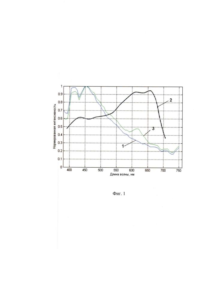 Материал для изготовления светокорректирующей полимерной пленки