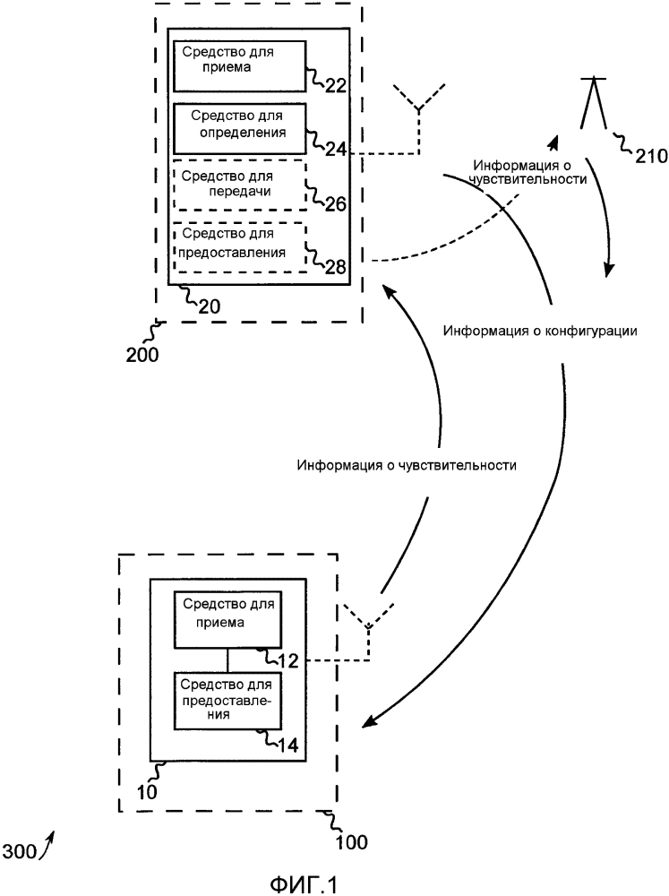 Устройства, способы и компьютерные программы для мобильного приемопередатчика и приемопередатчика базовой станции