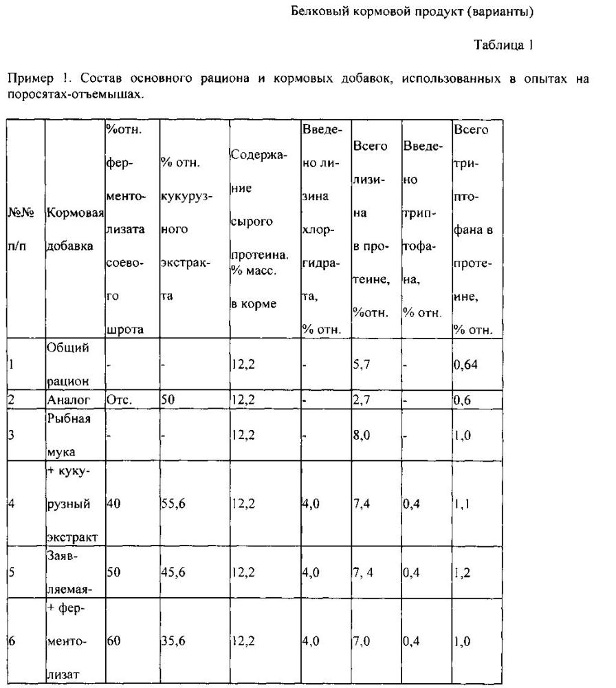 Белковый кормовой продукт (варианты)