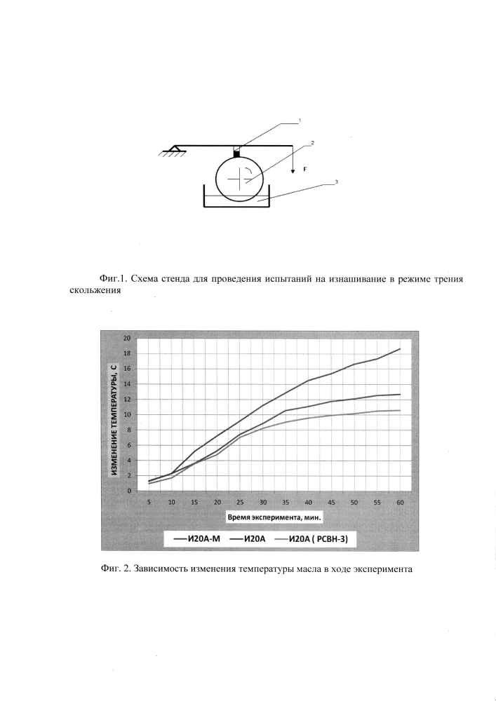 Смазочная композиция с использованием углеродных нанотрубок и нановолокон