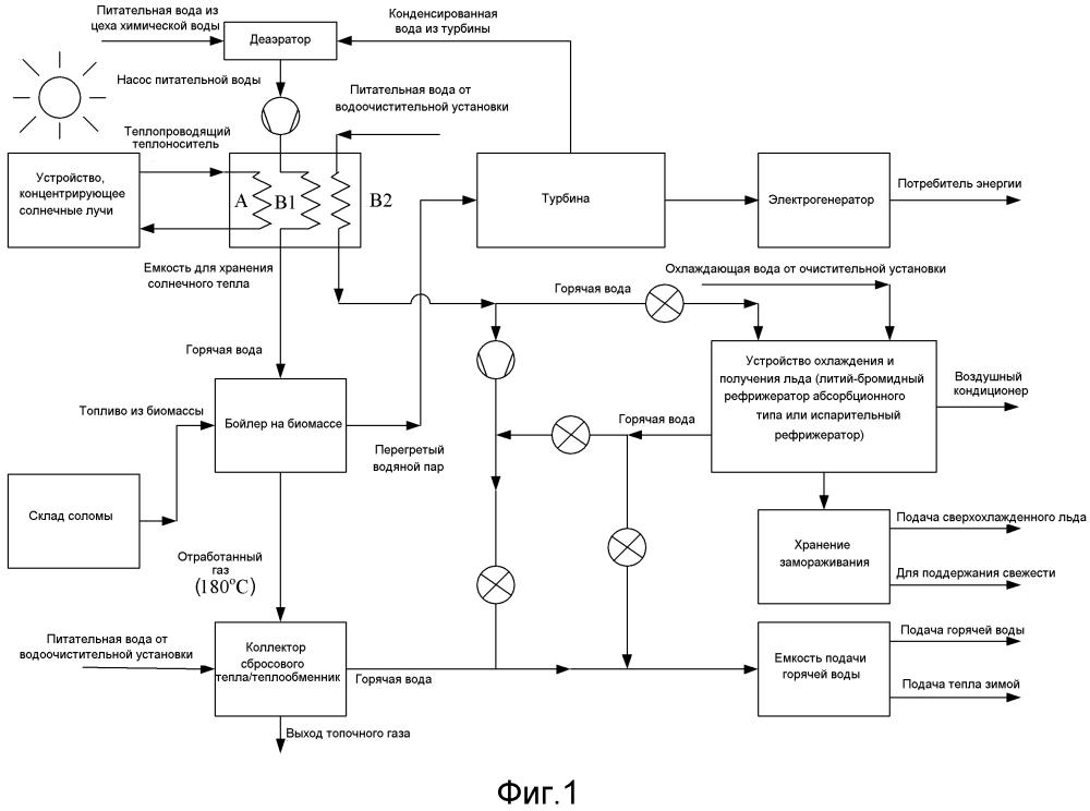 Комплементарная тепловая энергосистема с использованием солнечной энергии и биомассы
