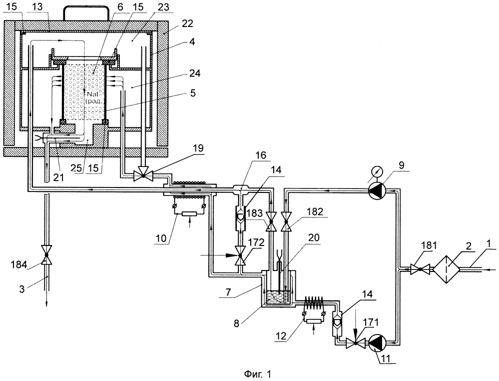 Генератор газообразного радиоактивного метилиодида для испытаний иодных фильтров