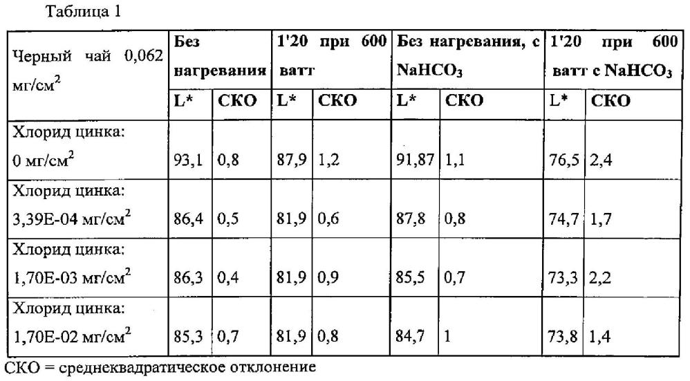 Полифенол и ион металла для коричневого окрашивания поверхностей пищевых продуктов