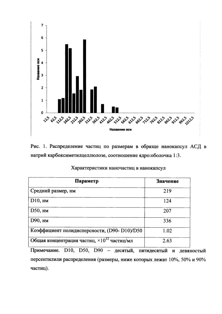 Способ получения нанокапсул антисептика-стимулятора дорогова (асд) 2 фракция