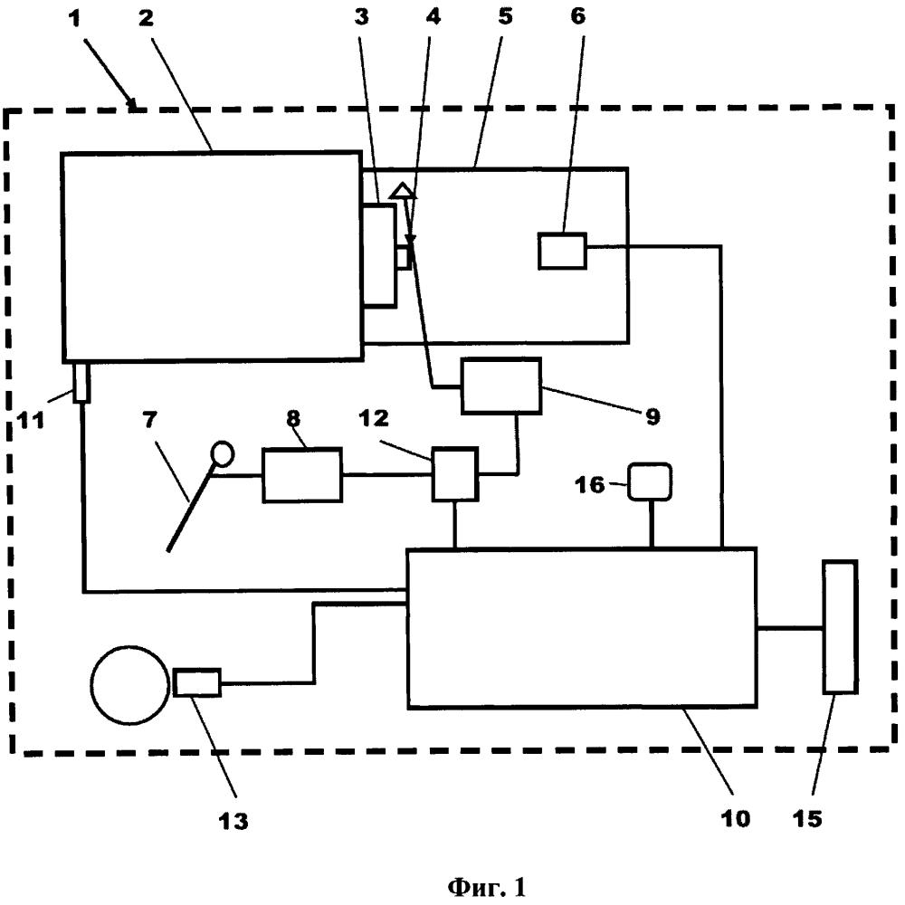 Способ и устройство управления включением сцепления