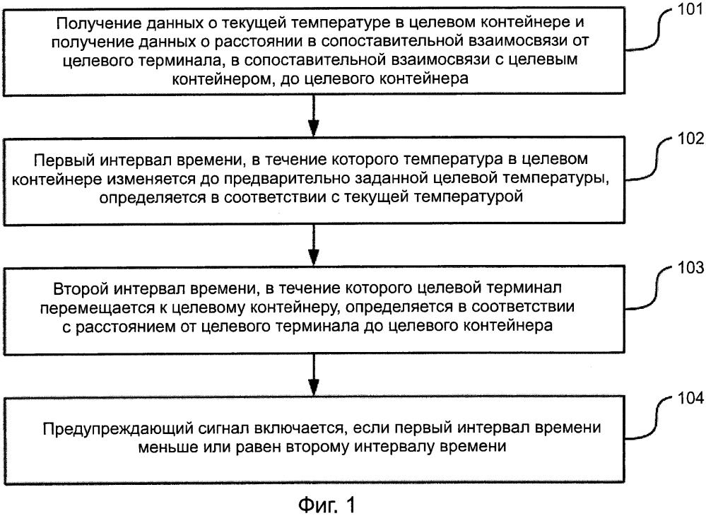 Способ и аппарат для запроса данных о температуре