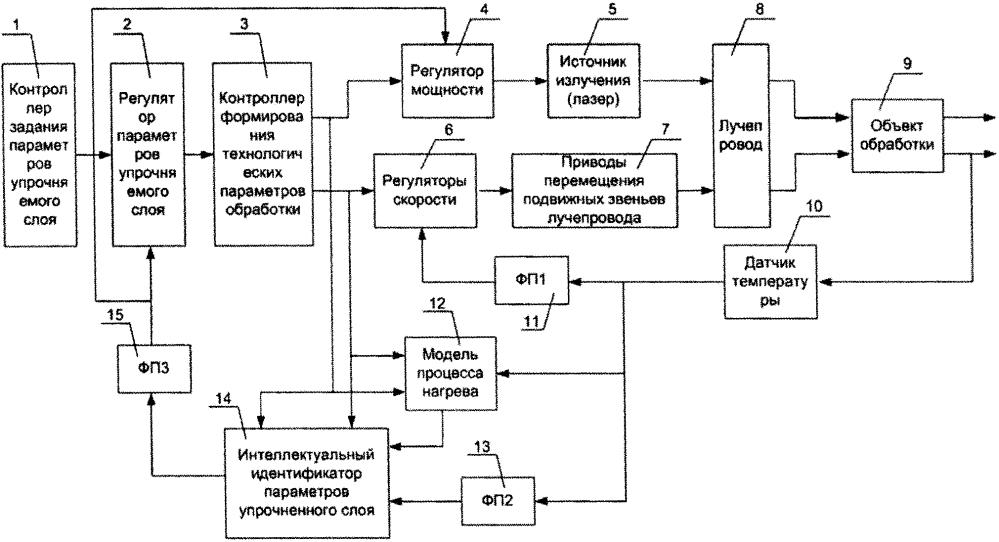 Устройство управления технологическим процессом лазерного термоупрочнения