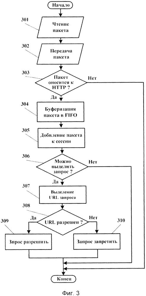 Способ фильтрации потока нттр-пакетов на основе пост-анализа запросов к интернет-ресурсу и устройство фильтрации для его реализации
