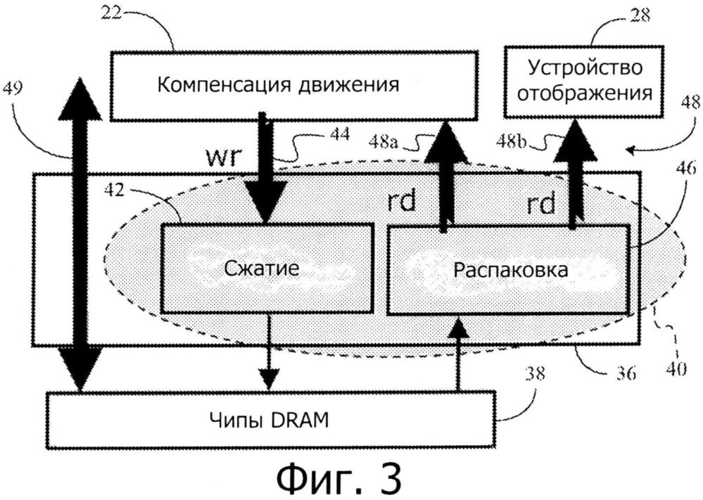 Схема сжатия dram для снижения потребления энергии при компенсации движения и обновления отображения