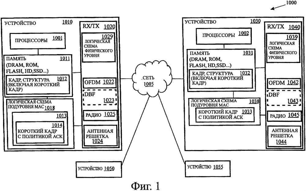 Способы и устройства для передачи политики подтверждения в коротком кадре