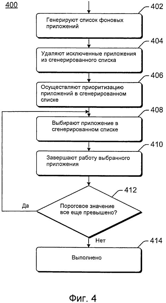 Управление жизненным циклом приложений