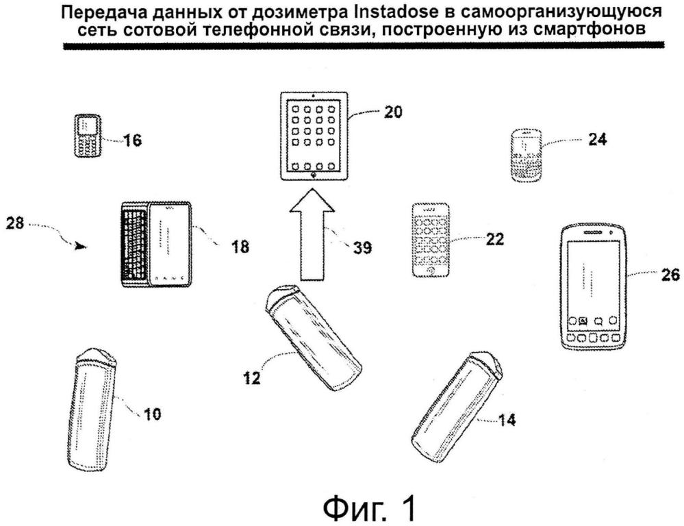 Дозиметрическая система, способы и компоненты