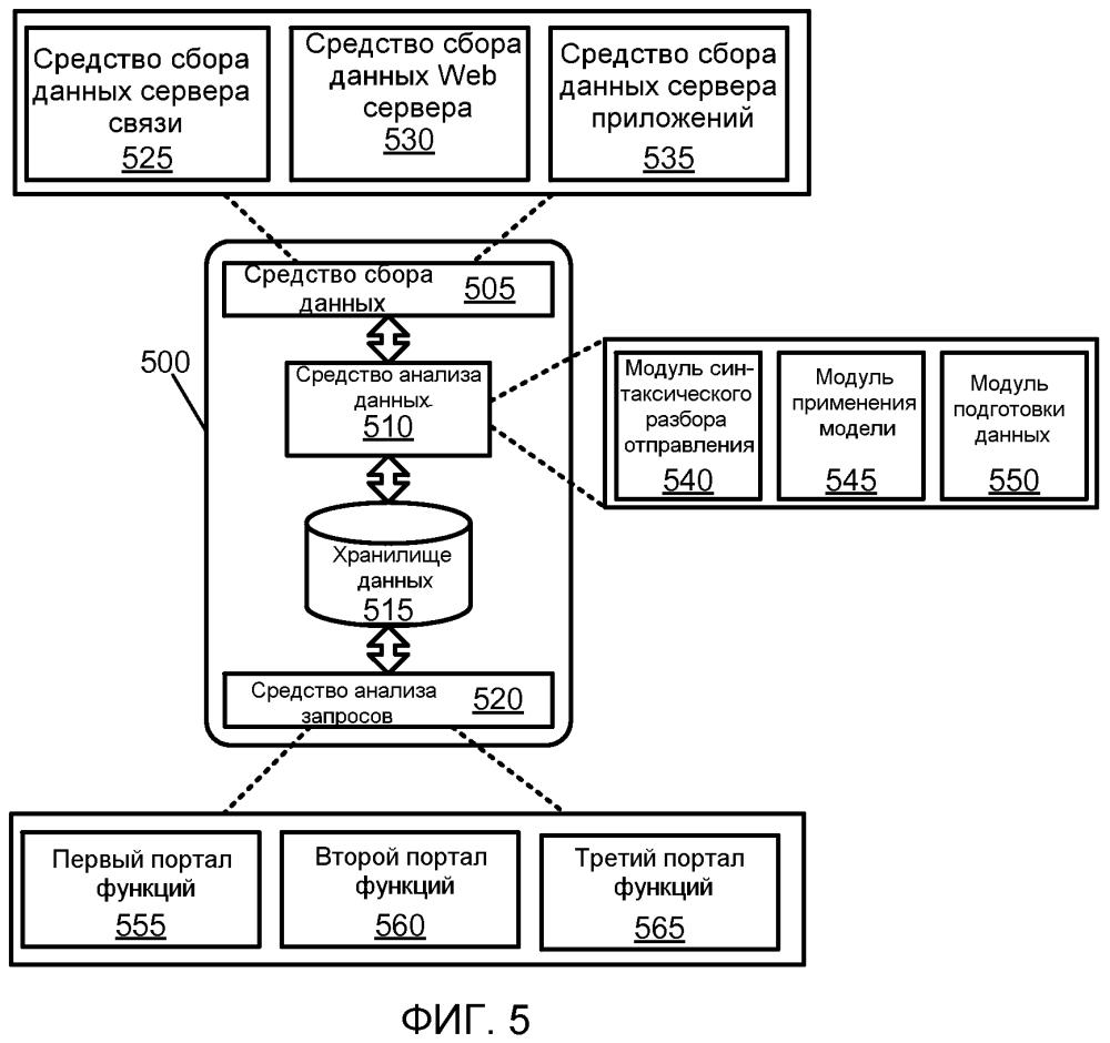 Сортировка обмена электронной информацией