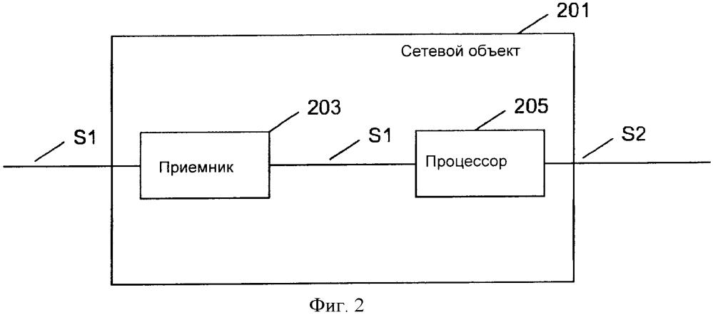 Сетевой объект и способ управления передачей данных протокола инициализации сеанса связи объекту пользователя в сети связи